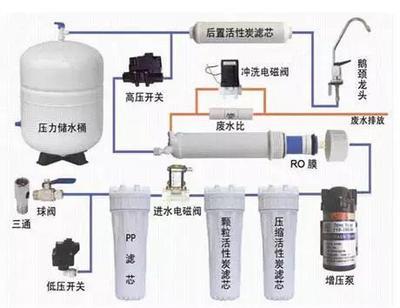 清蓝智家讲解反渗透净水器安装方法